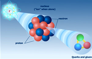 atom-nucleus-quarks_300.jpg
